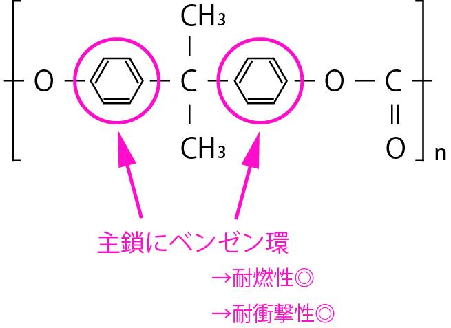 ポリカーボネート分子構造