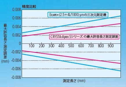 三次元測定機精度