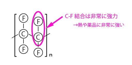 ptfe分子構造